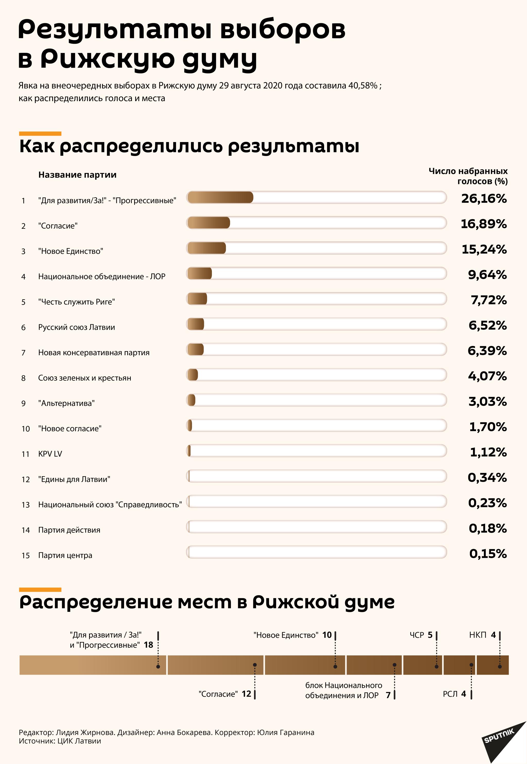 Результаты выборов в Рижскую думу - Sputnik Латвия