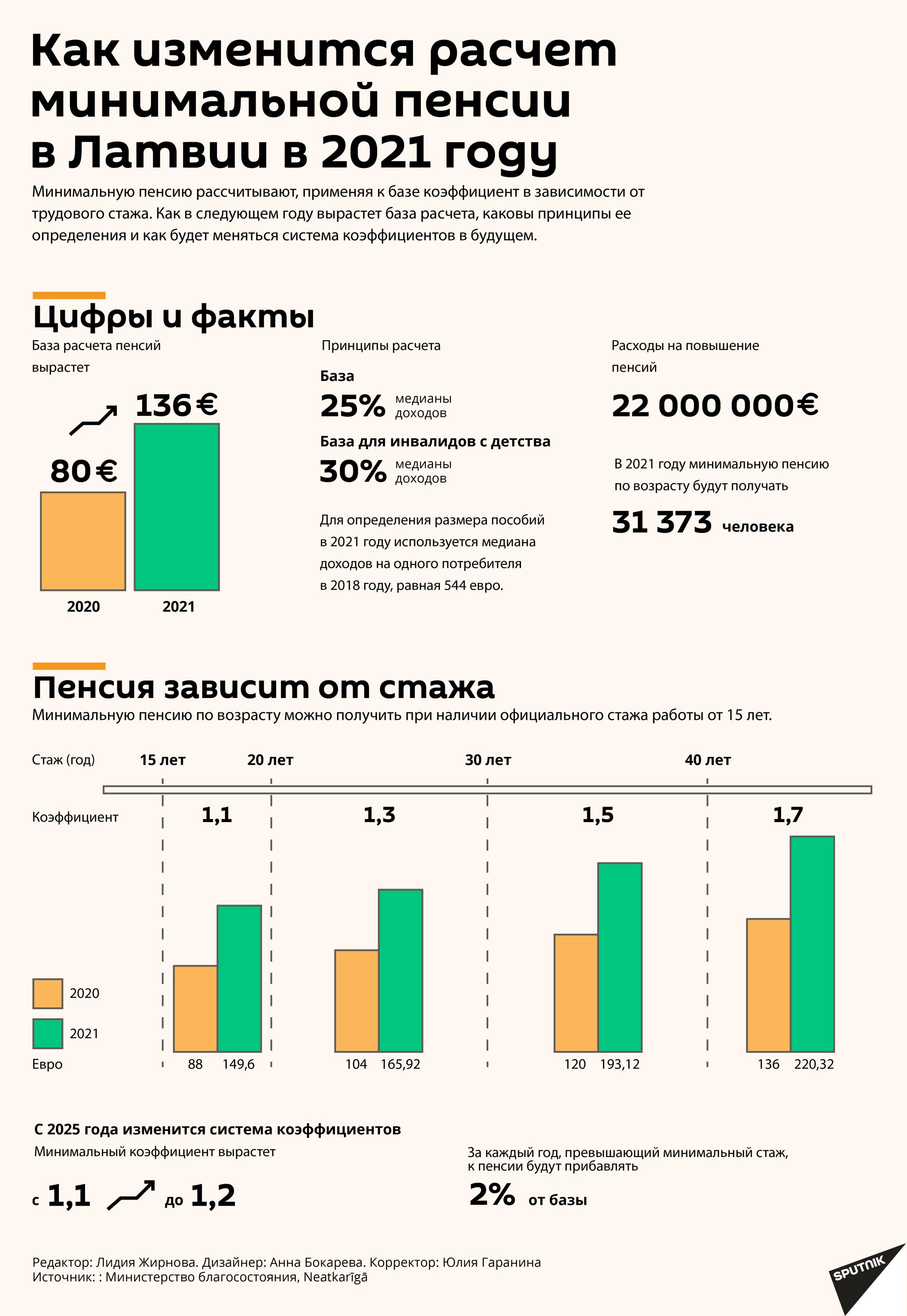 Как изменится расчет минимальной пенсии в Латвии в 2021 году - Sputnik Латвия