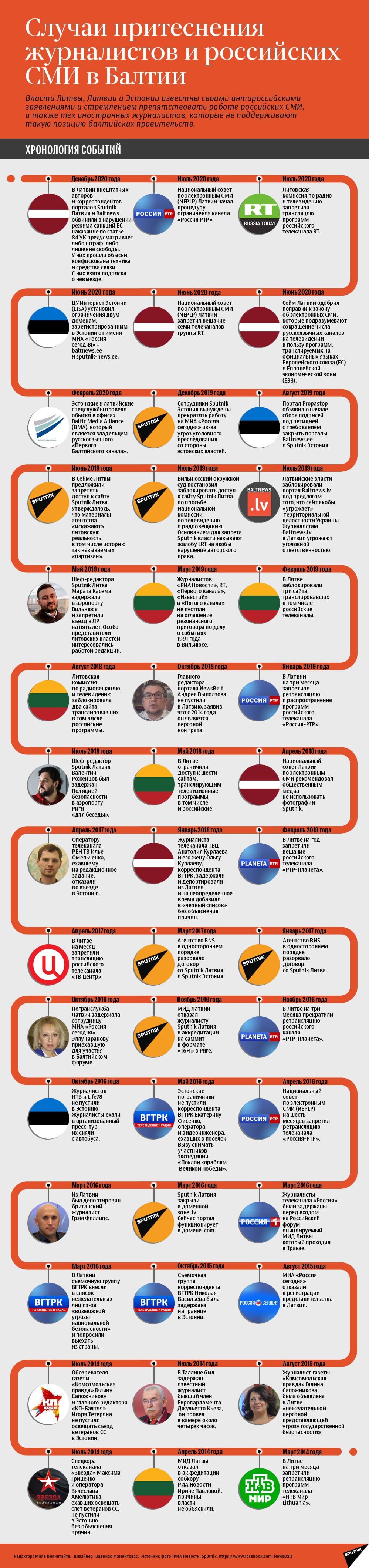 Случаи притеснения журналистов и российских СМИ в Балтии - Sputnik Латвия