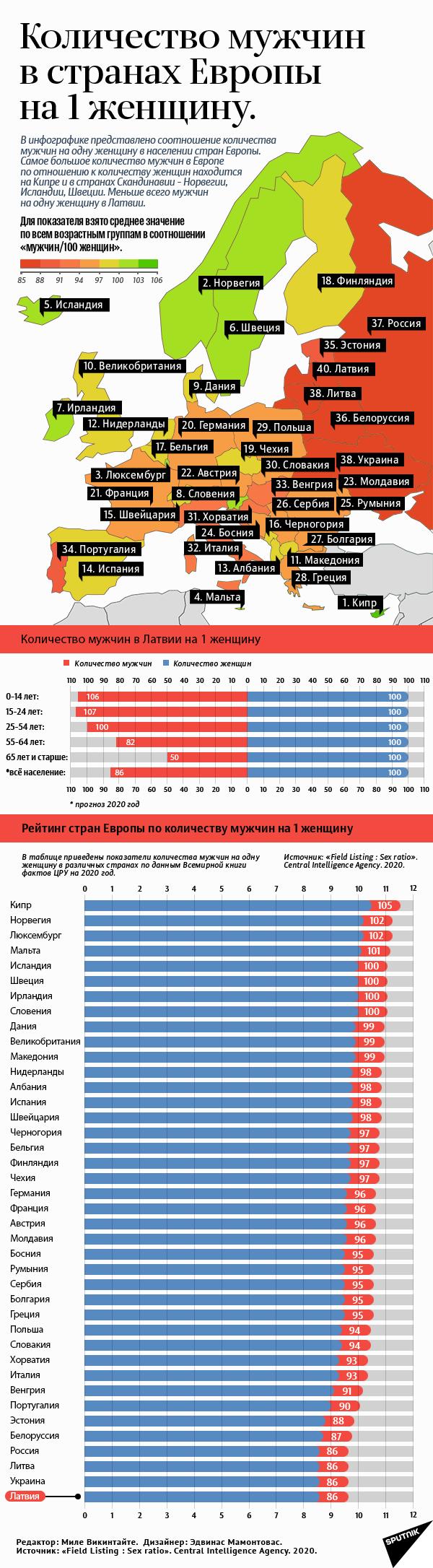 Количество мужчин в странах Европы - Sputnik Латвия
