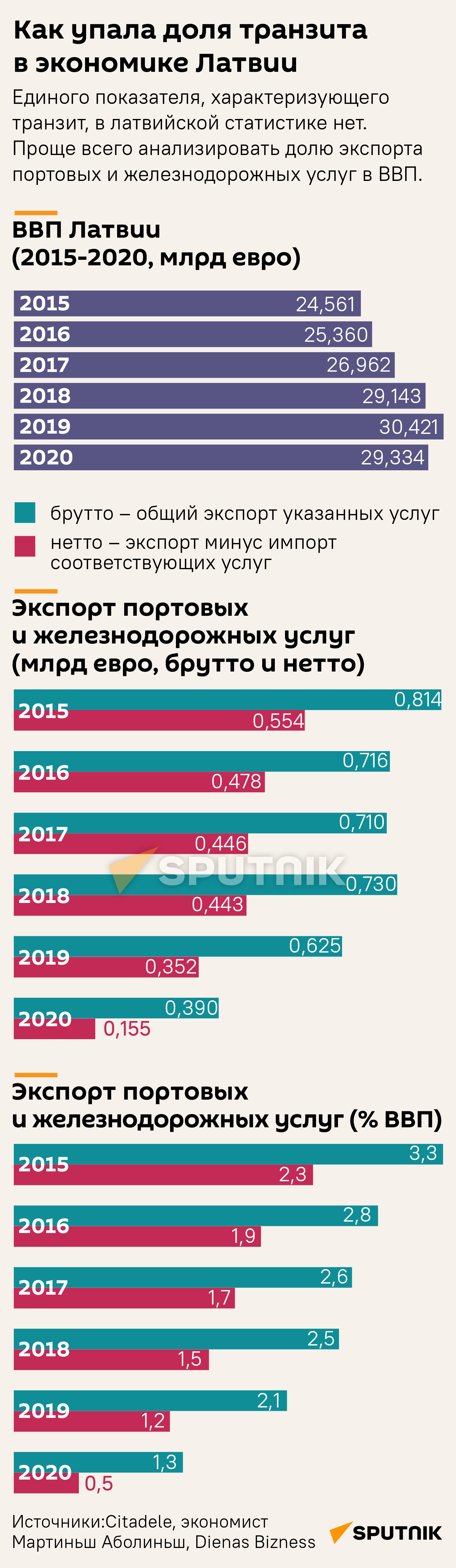 Как упала доля транзита в экономике Латвии  - Sputnik Латвия