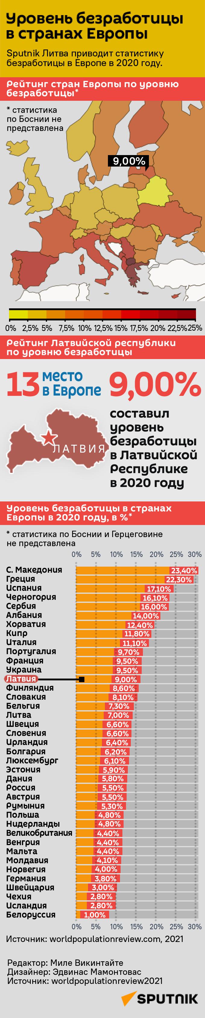 Уровень безработицы в странах Европы - Sputnik Латвия