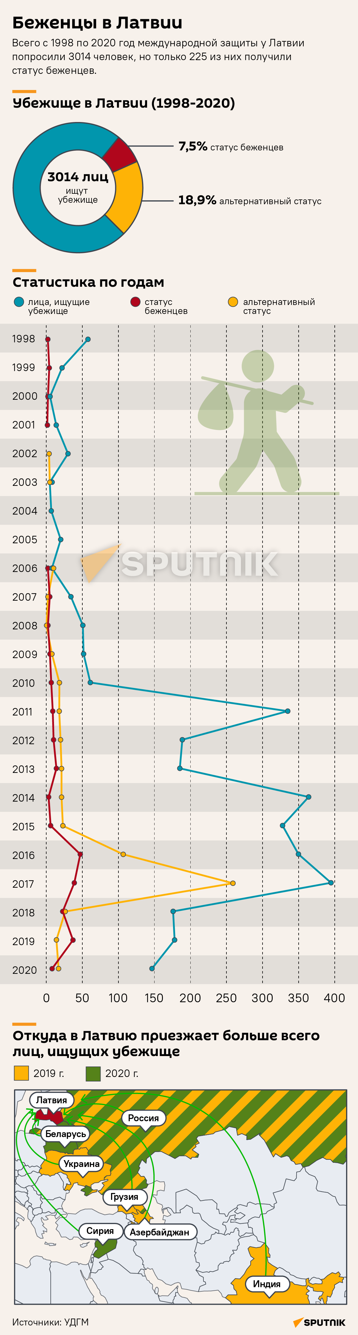 Беженцы в Латвии - Sputnik Латвия