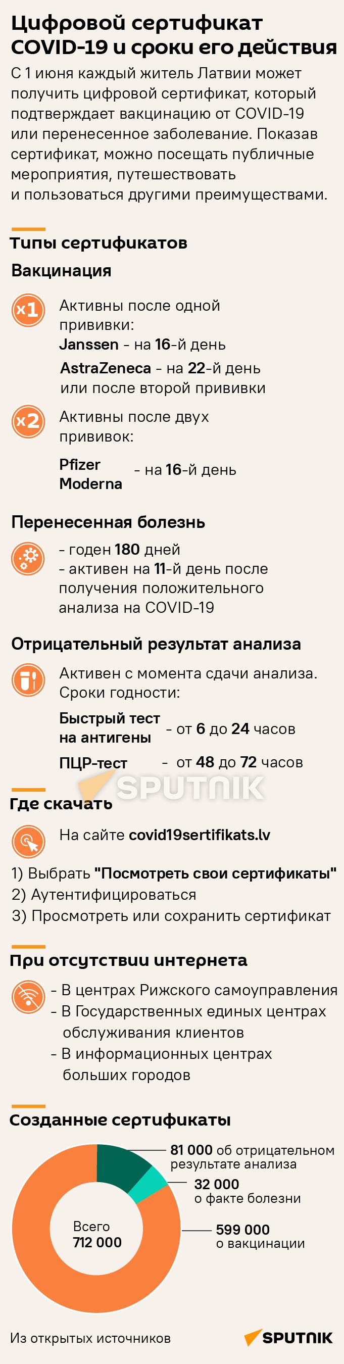 Цифровой сертификат COVID-19 и сроки его действия - Sputnik Латвия
