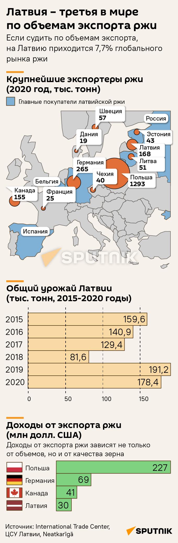 Латвия – третья в мире по объемам экспорта ржи - Sputnik Латвия