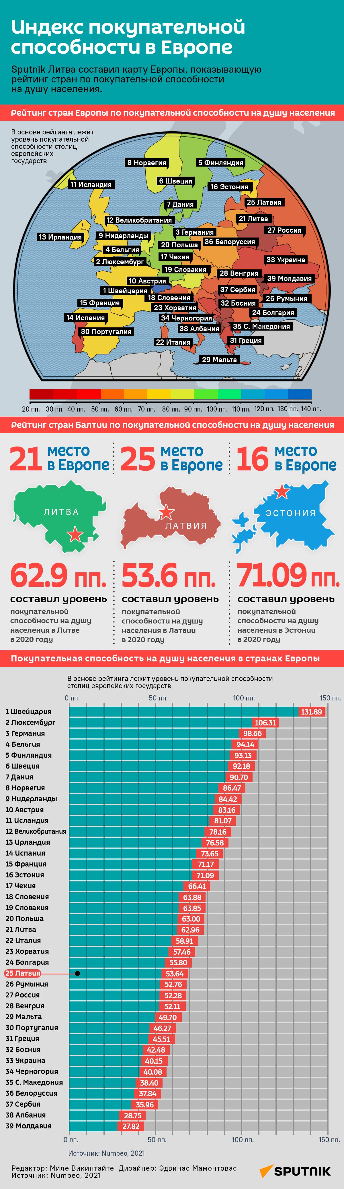 Индекс покупательной способности в Европе - Sputnik Латвия