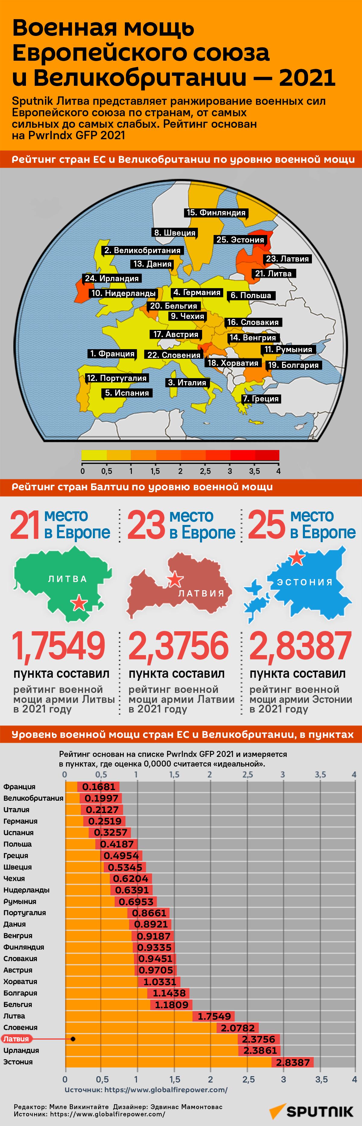 Военная мощь Европейского союза и Великобритании — 2021 - Sputnik Латвия