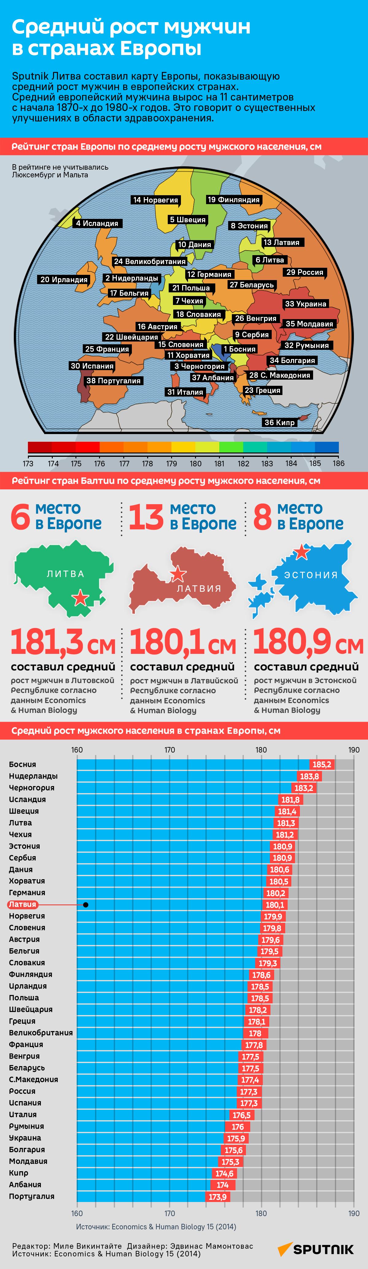 Средний рост мужчин в странах Европы - Sputnik Латвия