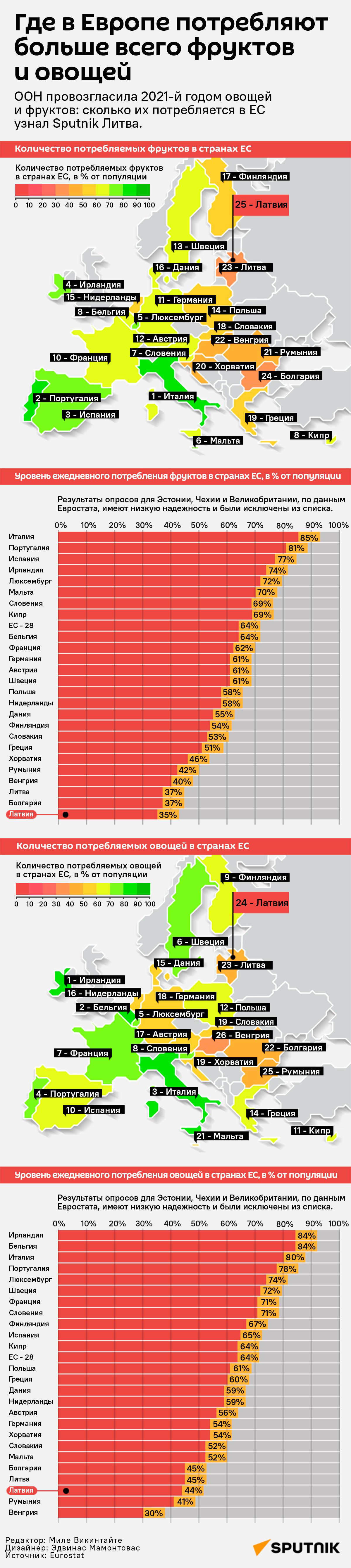 Где в Европе потребляют �больше всего фруктов и �овощей - Sputnik Латвия