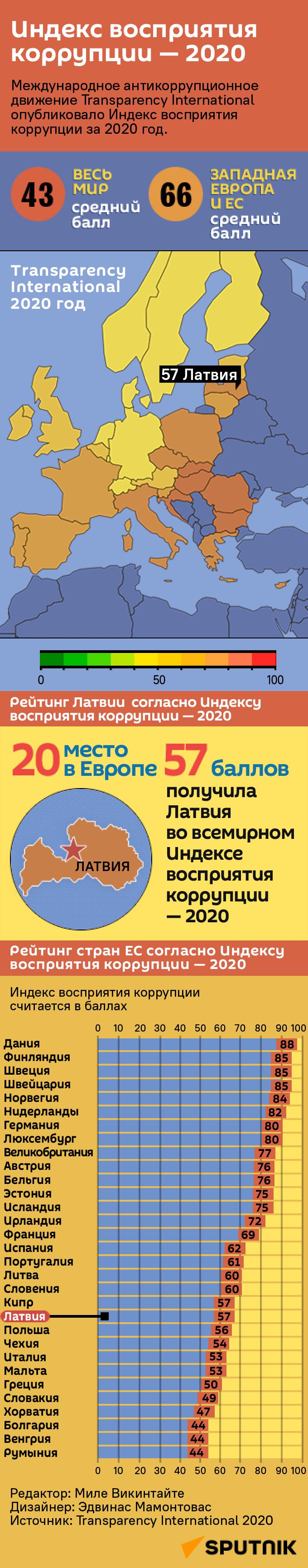 Индекс восприятия коррупции — 2020 - Sputnik Латвия