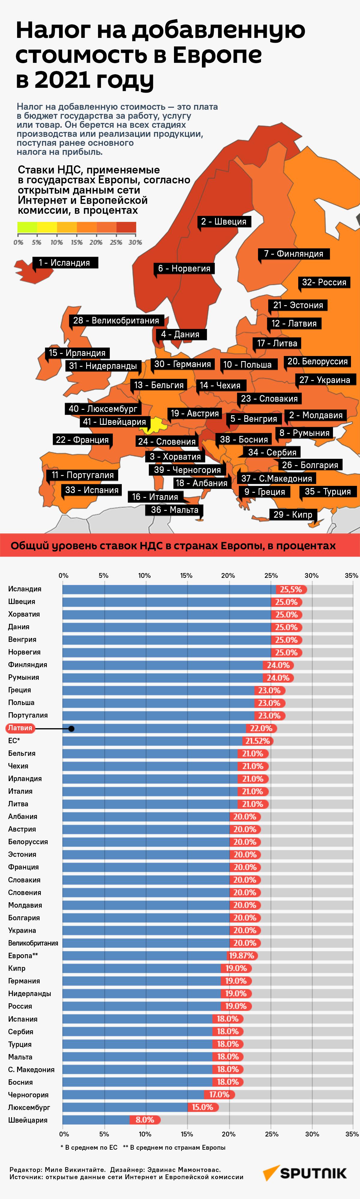 Налог на добавленную стоимость в Европе в 2021 году - Sputnik Латвия