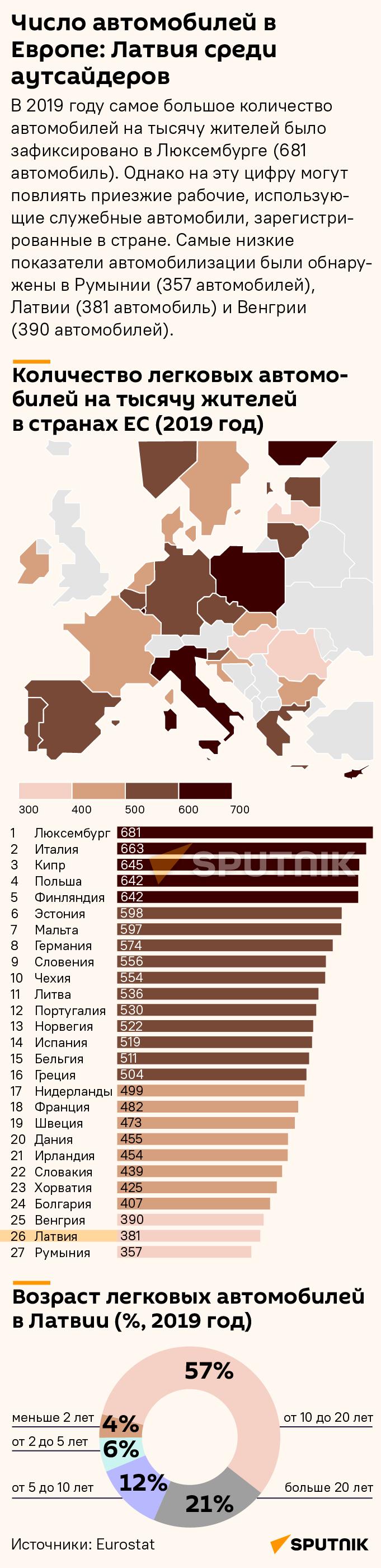 Число автомобилей в Европе: Латвия среди аутсайдеров - Sputnik Латвия