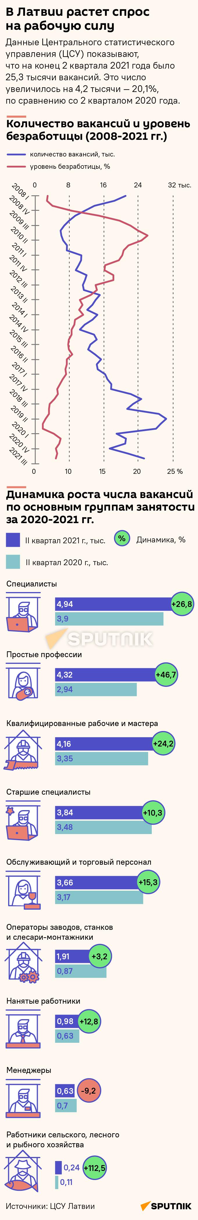 В Латвии растет спрос на рабочую силу - Sputnik Латвия