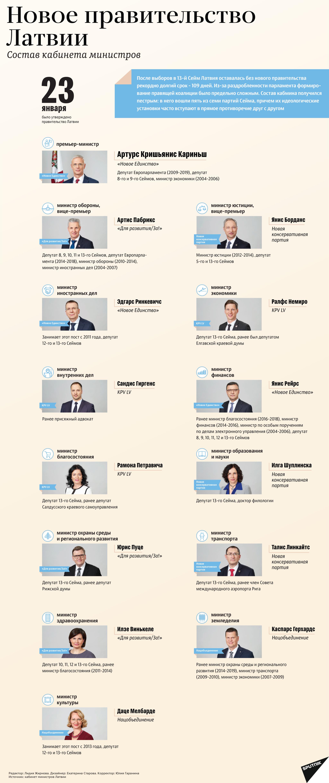 Новое правительство Латвии - Sputnik Латвия