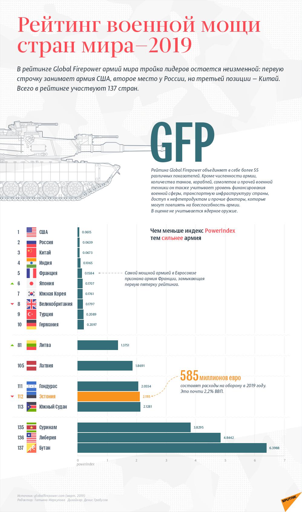 Рейтинг военной мощи стран мира—2019 - Sputnik Латвия