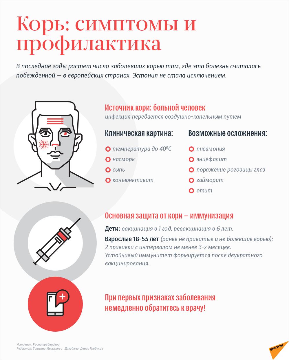 Корь: симптомы и профилактика - Sputnik Латвия