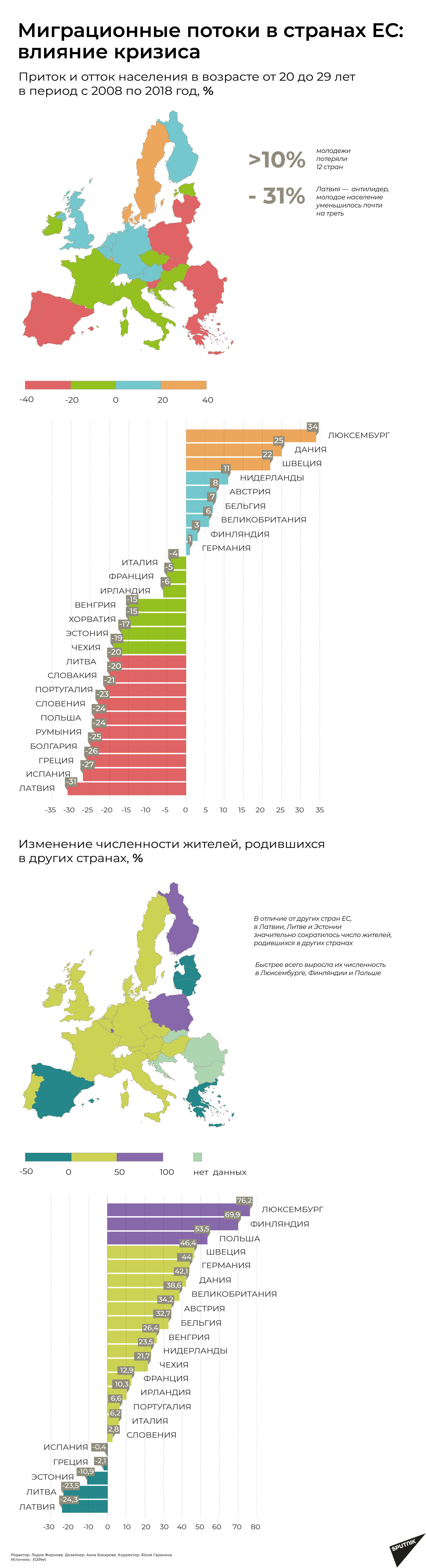 Миграция в Европе: Латвия теряет молодежь - Sputnik Латвия