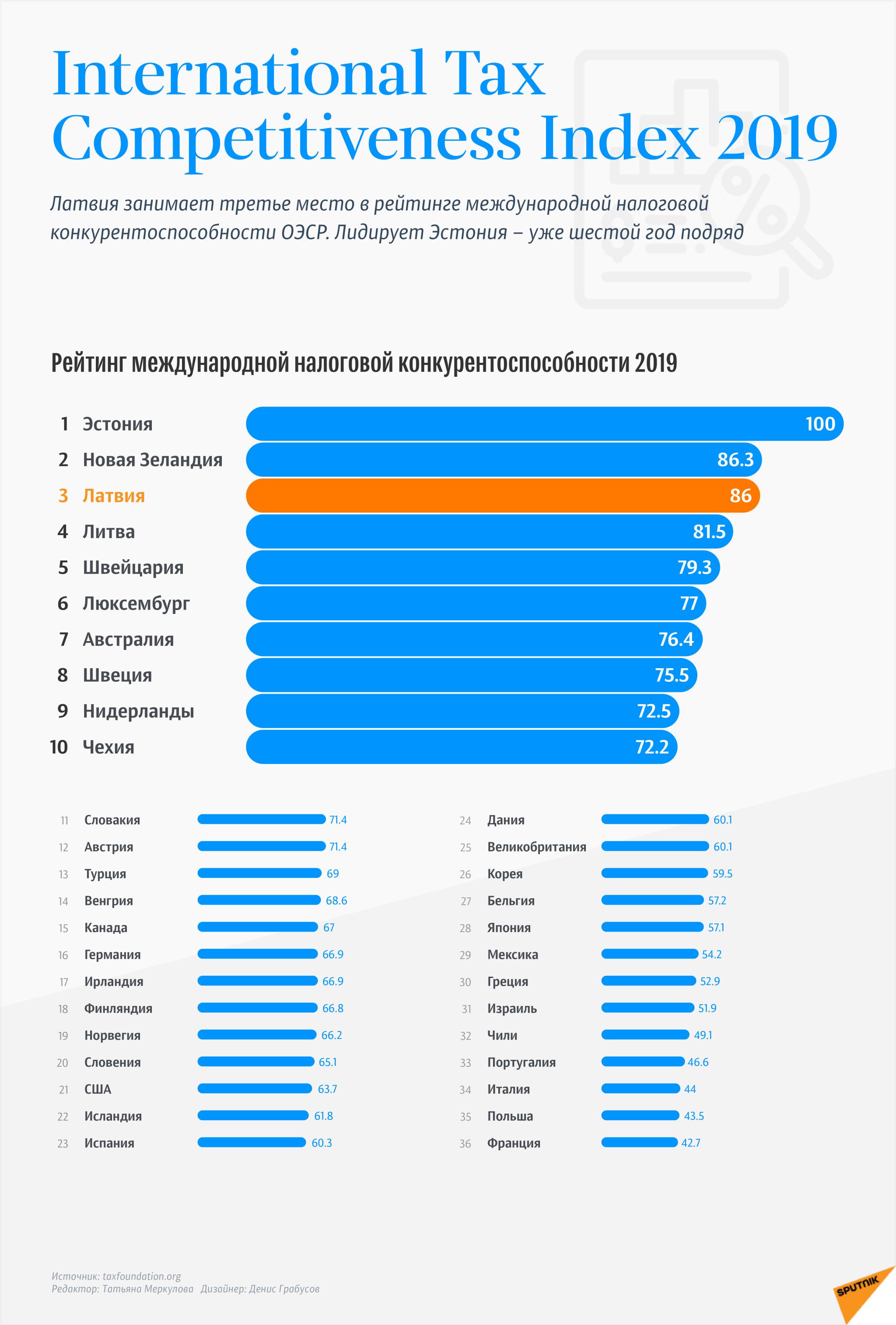 International Tax Competitiveness Index 2019 - Sputnik Латвия