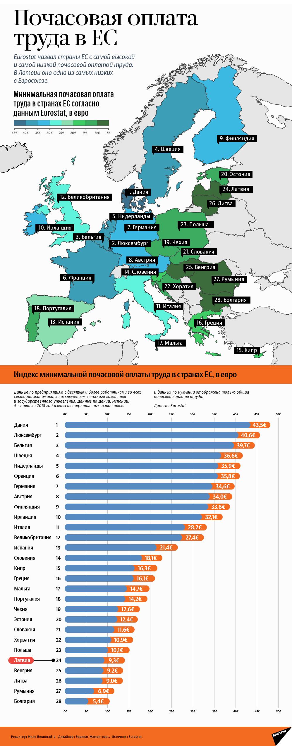 Почасовая оплата труда в ЕС - Sputnik Латвия
