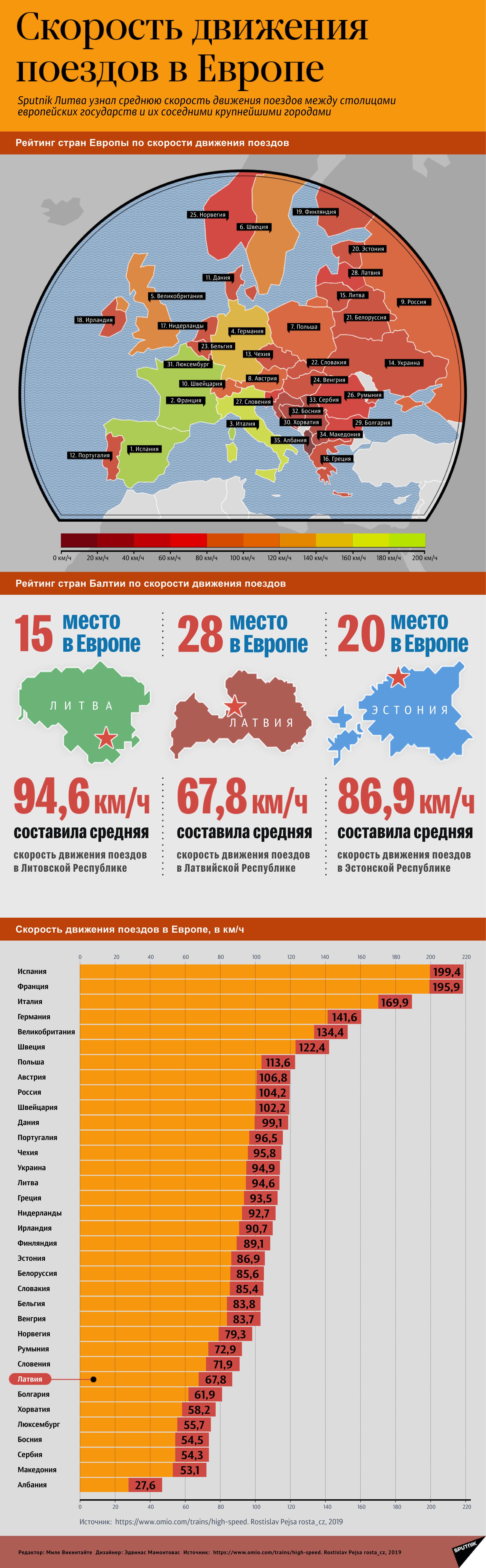 Средняя скорость движения поездов в  Европе - Sputnik Латвия