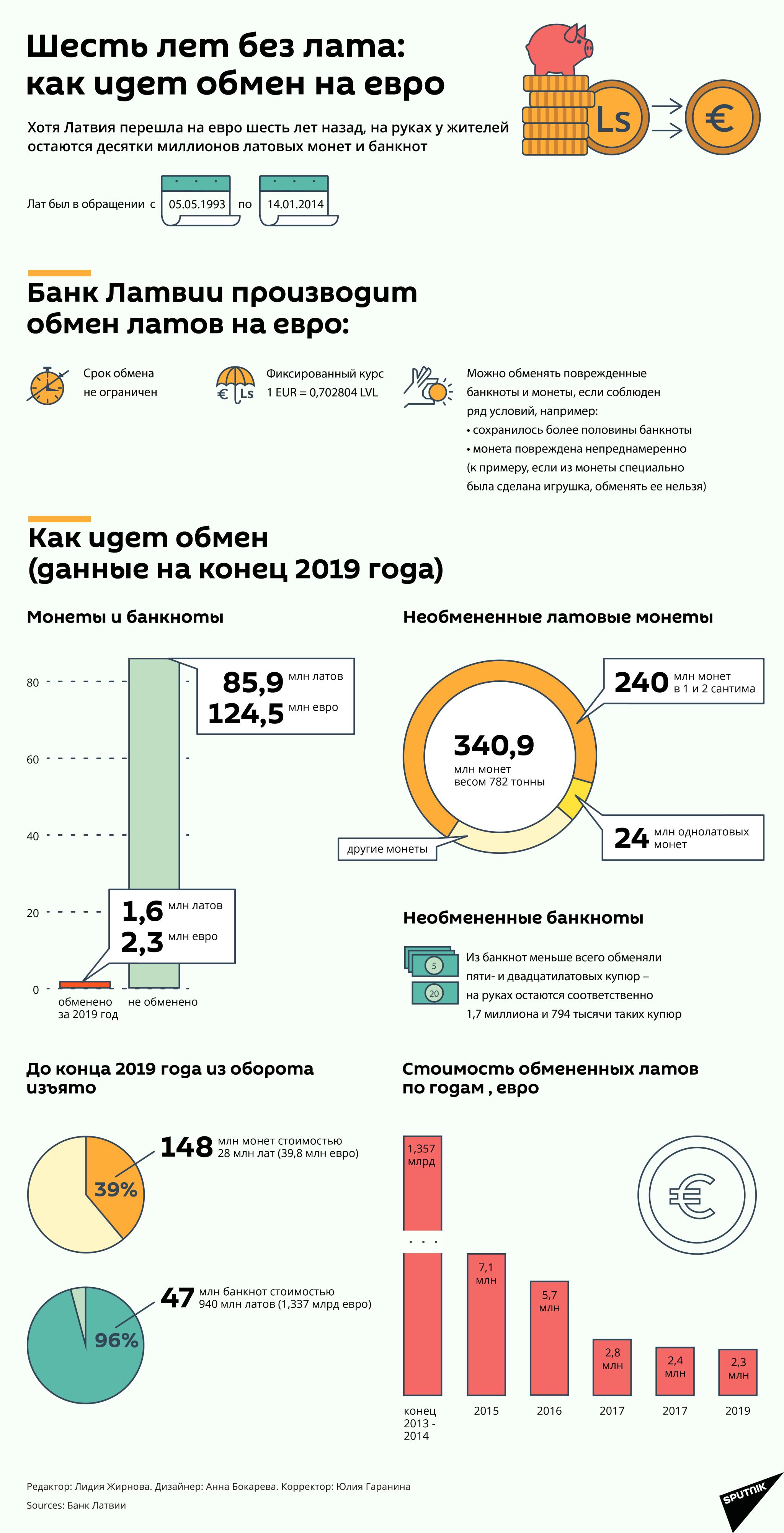 Шесть лет без лата: как идет обмен на евро - Sputnik Латвия