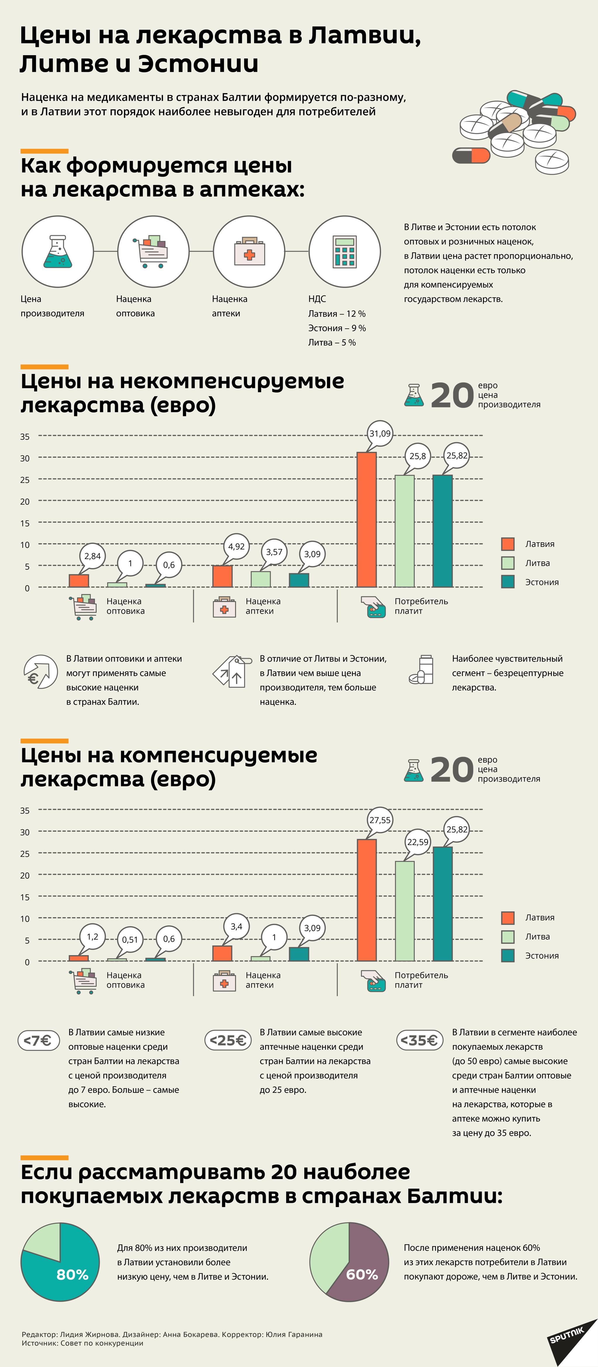 Цены на лекарства в Латвии, Литве и Эстонии - Sputnik Латвия