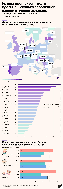 Крыша протекает, полы прогнили: сколько европейцев живут в плохих условиях - Sputnik Латвия