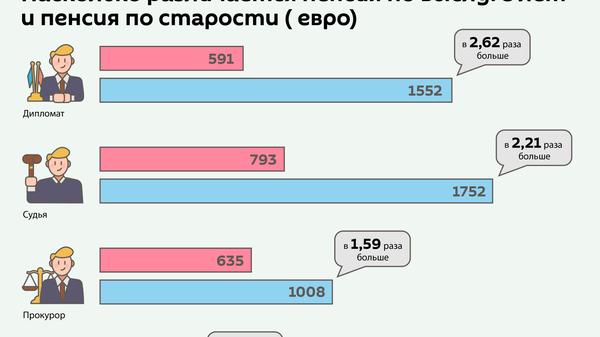 Пенсии по выслуге лет в Латвии - Sputnik Латвия