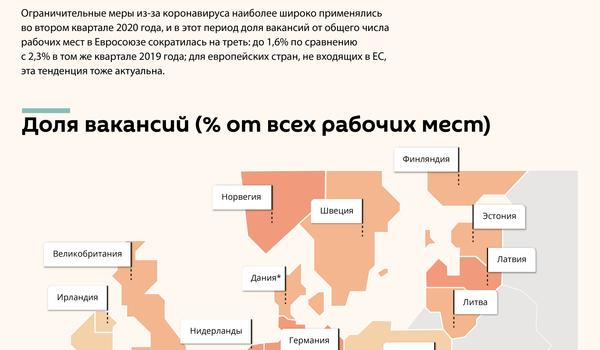 Доля вакансий в Латвии и Европе после начала пандемии  - Sputnik Латвия