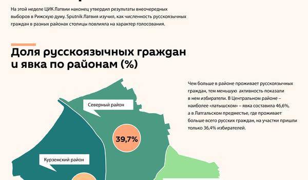 Как русскоязычные голосовали на выборах в Риге - Sputnik Латвия