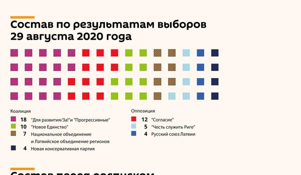 Как изменился состав Рижской думы после выборов - Sputnik Латвия