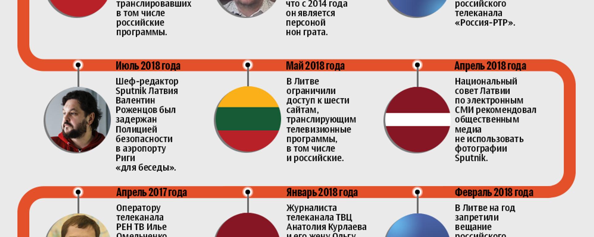 Случаи притеснения журналистов и российских СМИ в Балтии - Sputnik Латвия, 1920, 04.12.2020