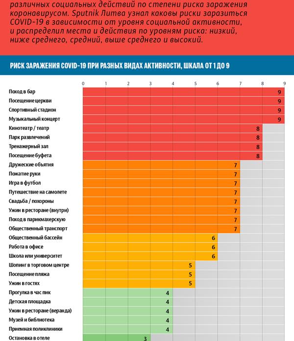 Оценка рисков заражения COVID-19 - Sputnik Латвия