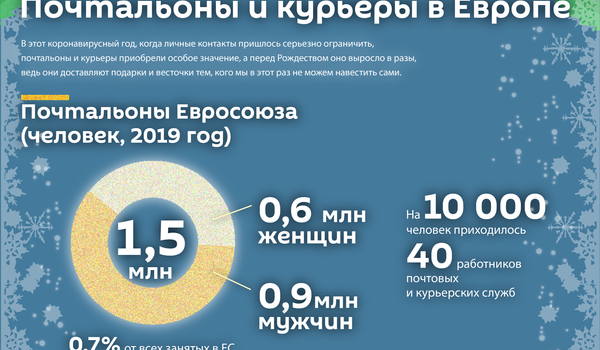 Почтальоны и курьеры в Европе  - Sputnik Латвия