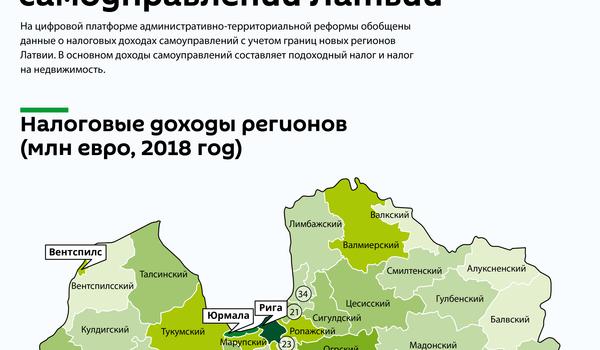 Налоговые доходы новых самоуправлений Латвии - Sputnik Латвия