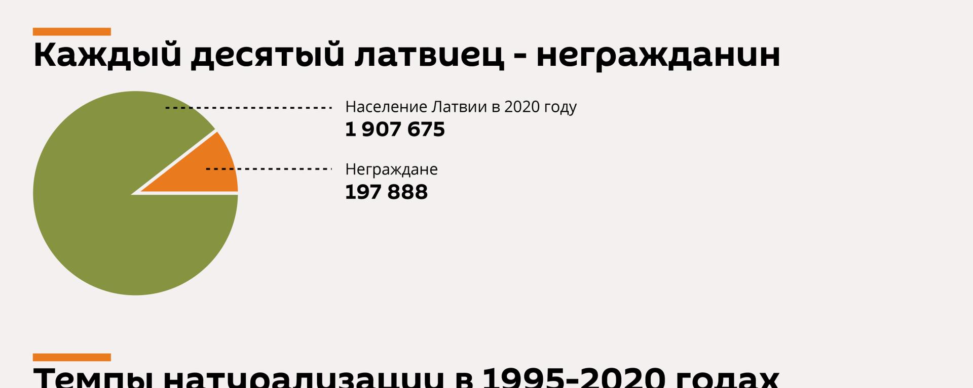 Натурализация сходит на нет: неграждане в Латвии надолго - Sputnik Латвия, 1920, 14.02.2021