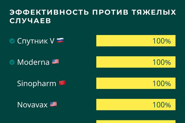 Вакцины от COVID-19: сравнение эффективности против тяжелых случаев - Sputnik Латвия