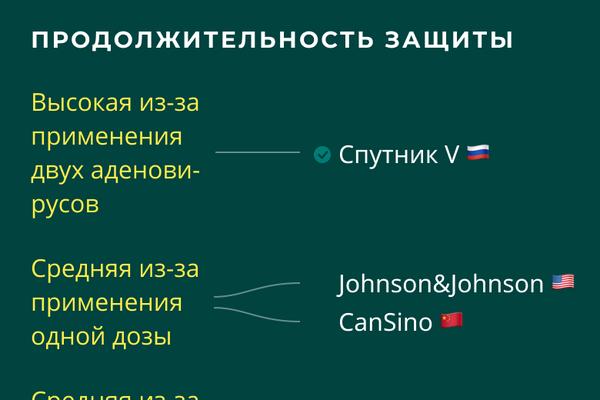 Вакцины от COVID-19: сравнение продолжительности защиты - Sputnik Латвия