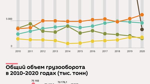 Главные грузы в портах Латвии: динамика за десять лет - Sputnik Латвия