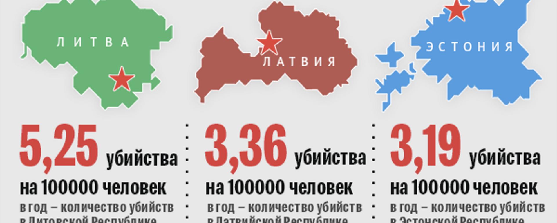 Количество убийств странах в Европы - Sputnik Латвия, 1920, 25.03.2021