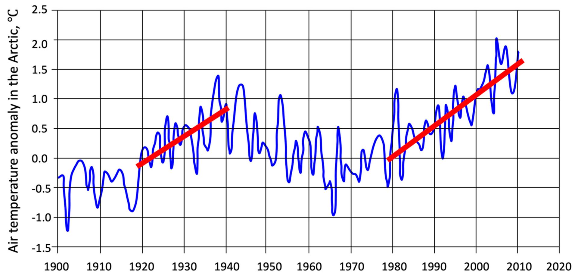 Arktikas transformācija rit pilnā sparā. Kāpēc ziemeļos kļūst siltāks - Sputnik Latvija, 1920, 28.03.2021