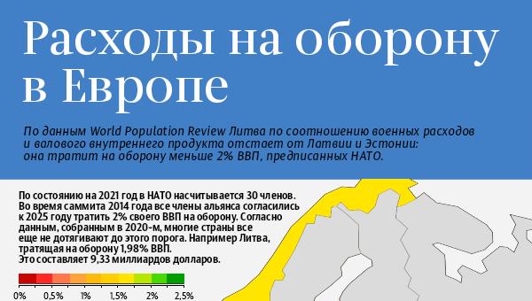 Расходы на оборону в Европе  - Sputnik Латвия