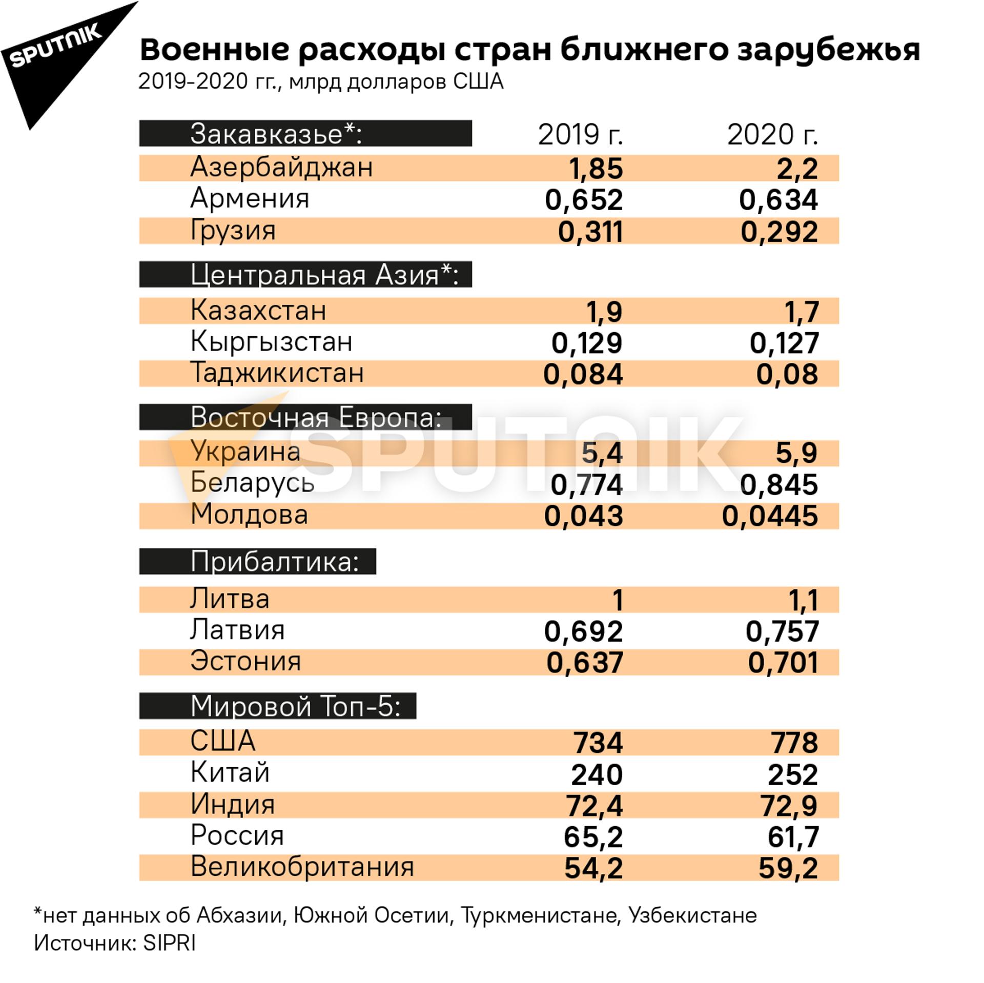 Военные расходы стран ближнего зарубежья - Sputnik Латвия, 1920, 01.06.2021