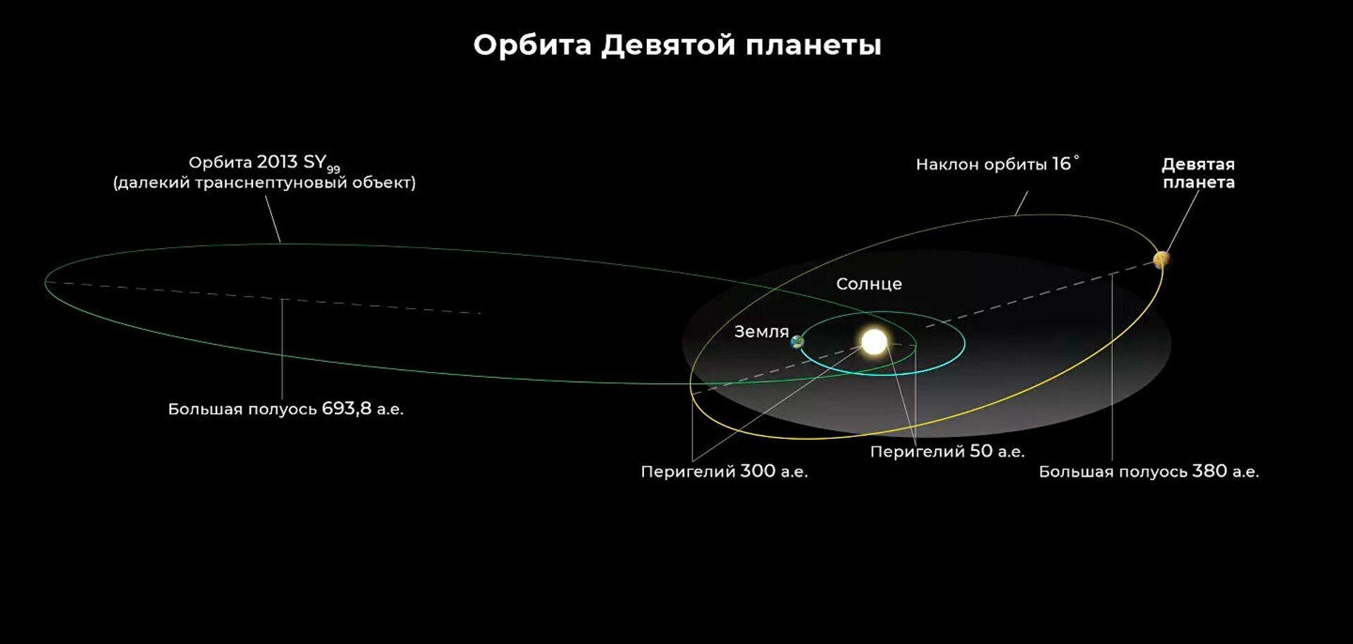 Орбиты Девятой планеты, Земли (не в масштабе) и одного из 11 аномальных транснептуновых объектов, включенных в анализ М. Брауна и К. Батыгина - Sputnik Latvija, 1920, 19.09.2021