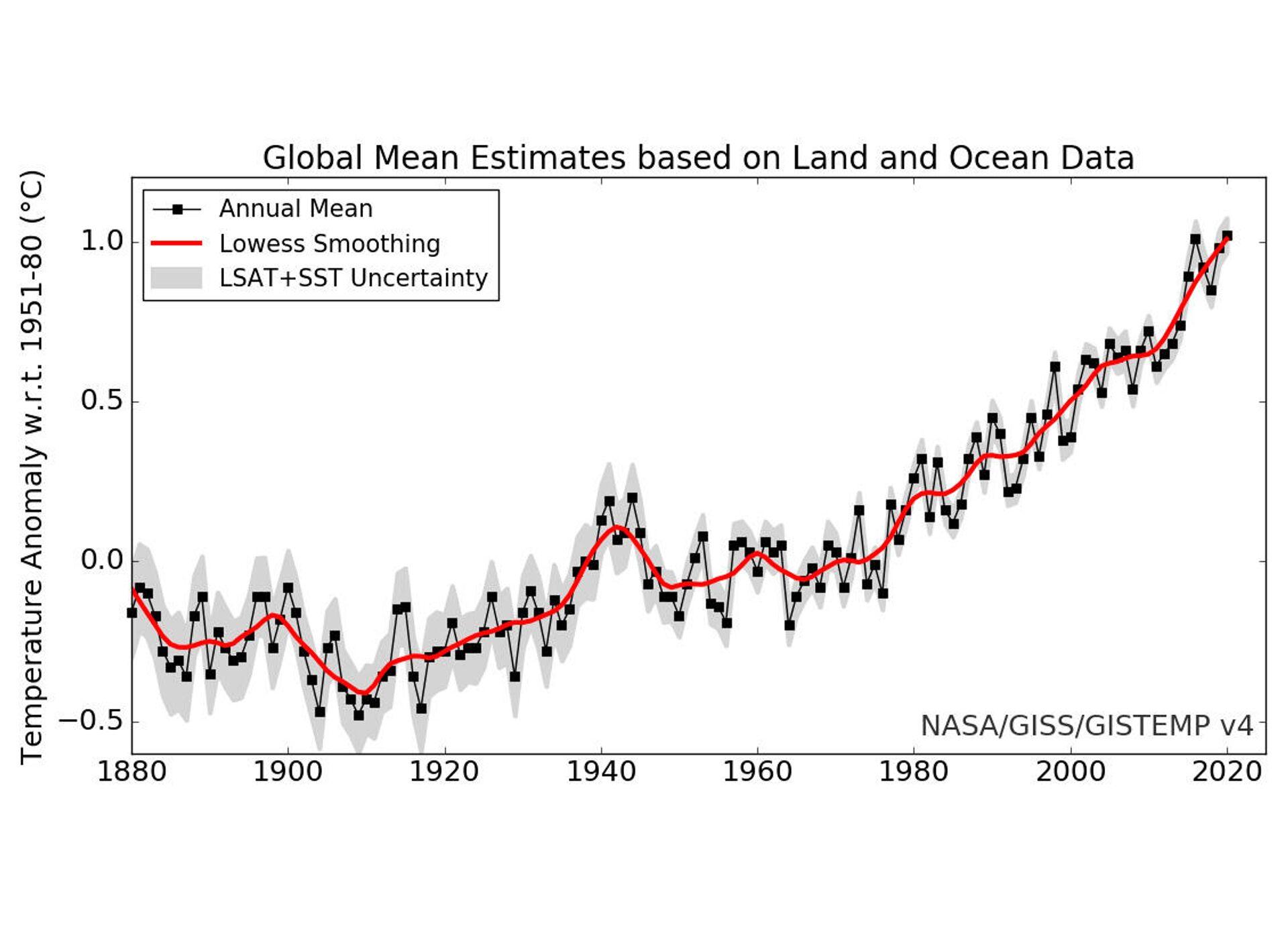 Повышение температуры поверхности Земли с конца XIX века - Sputnik Latvija, 1920, 25.09.2021