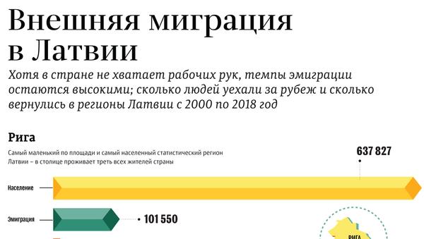 Внешняя миграция в Латвии - Sputnik Латвия