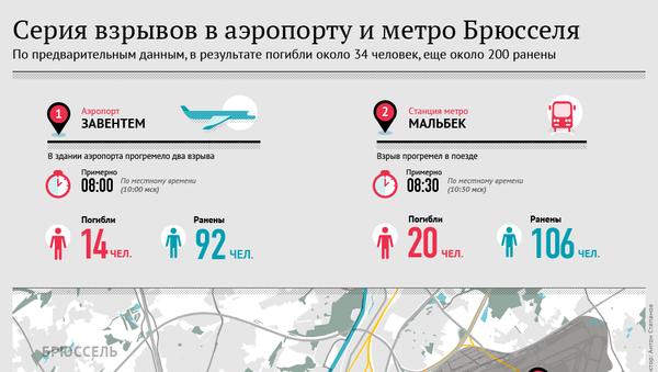 Серия взрывов в аэропорту и метро Брюсселя - Sputnik Латвия