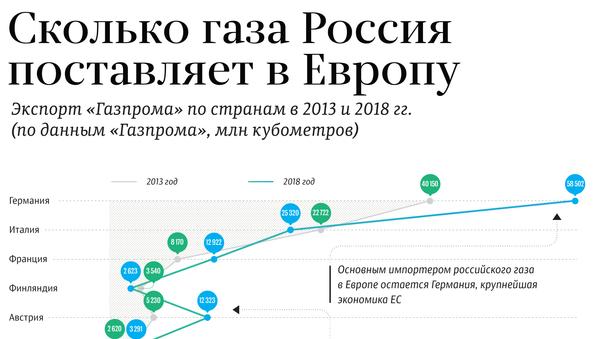 Сколько газа Россия поставляет в Европу  - Sputnik Латвия