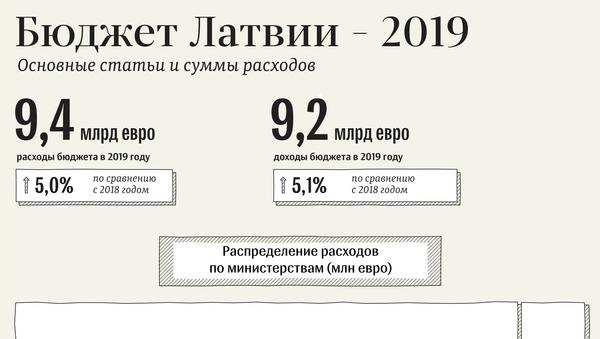 Бюджет Латвии – 2019 - Sputnik Латвия