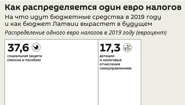 Как распределяется один евро налогов - Sputnik Латвия